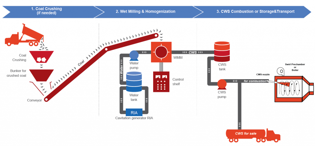 CWS Production&Combustion Diagramm